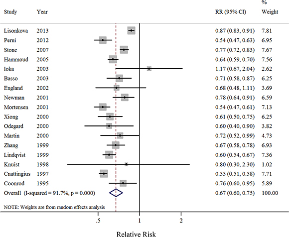 Forest plots (random effect model) of meta-analysis on the relationship between cigarette smoking during pregnancy and incidence of preeclampsia.