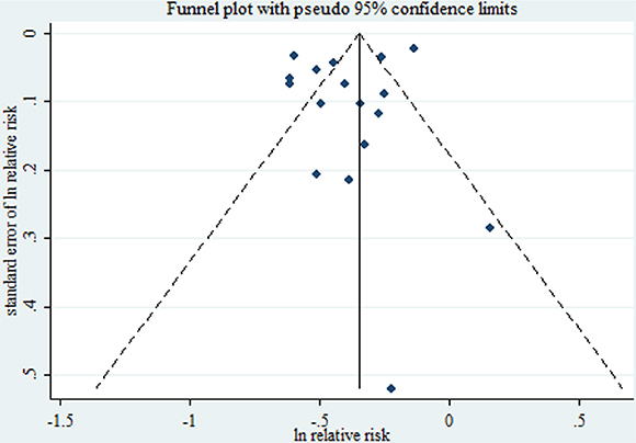 Funnel plot corresponding to the random-effects meta-analysis of the relationship between cigarette smoking during pregnancy and preeclampsia risk.