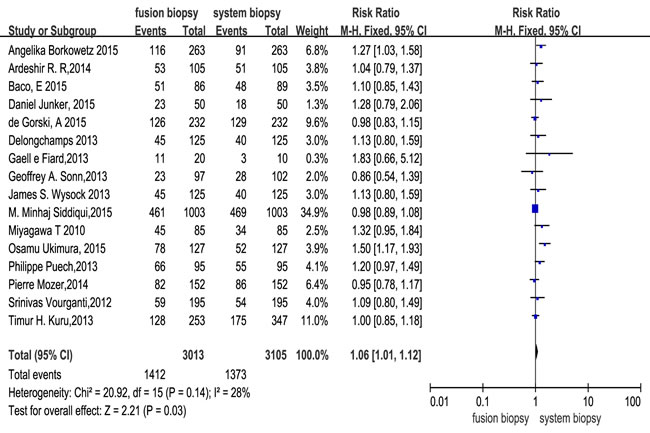 Effect of overall detection rate of prostate cancer with fusion biopsy and systematic biopsy.