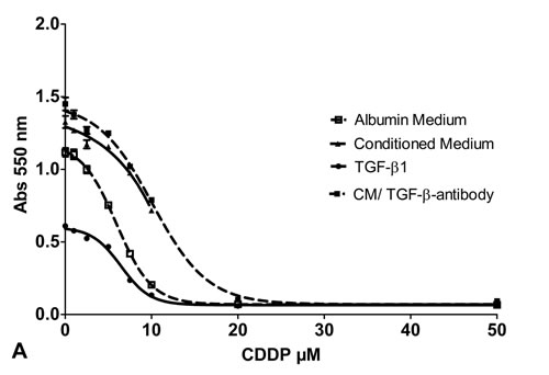 Cell viability assay: Cell viability of SCC-25 cells