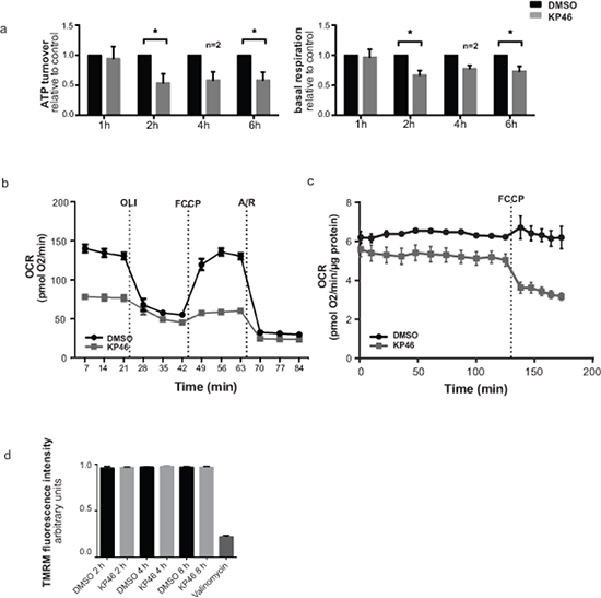 KP46 reduces oxygen consumption by impairing mitochondrial functions a.
