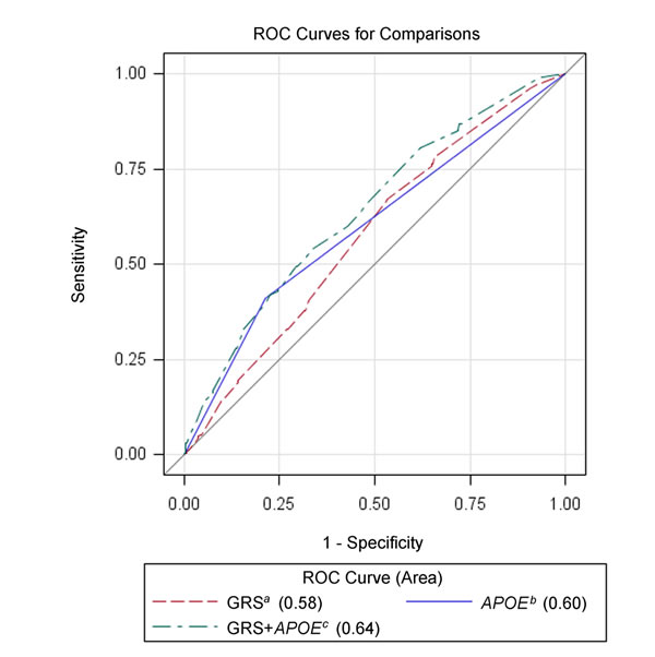 Receiver operating characteristic curves for genetic models among Chinese subjects in the testing set.