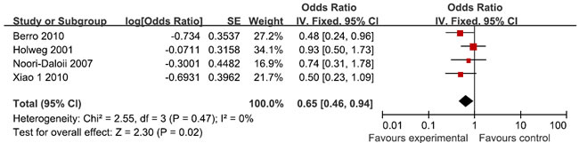 Meta-analysis for for TGF-β1 rs1800470 polymorphism and GVHD risk in donors
