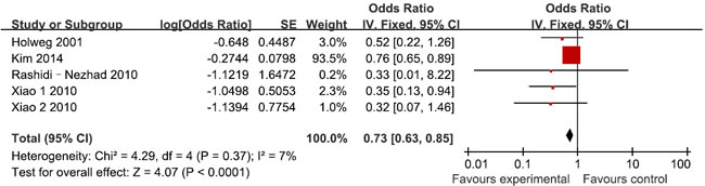 Meta-analysis for for TGF-β1 rs1800469 polymorphism and GVHD risk in recipients