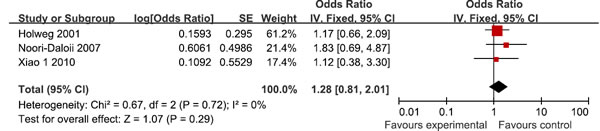 Meta-analysis for for TGF-β1 rs1800470 polymorphism and GVHD risk in recipients
