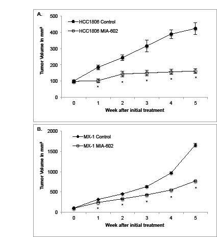 Treatment with the GHRH antagonist MIA-602 significantly reduces the growth of A.