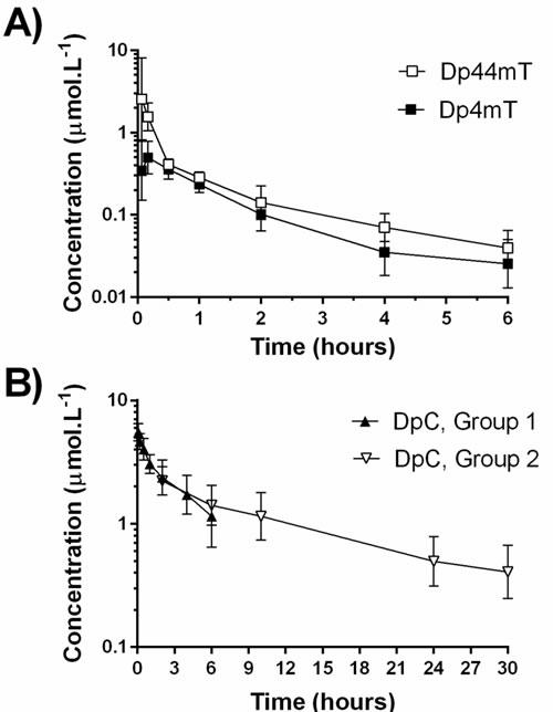Geometric mean plasma concentration-time profiles of Dp44mT, Dp4mT and DpC: