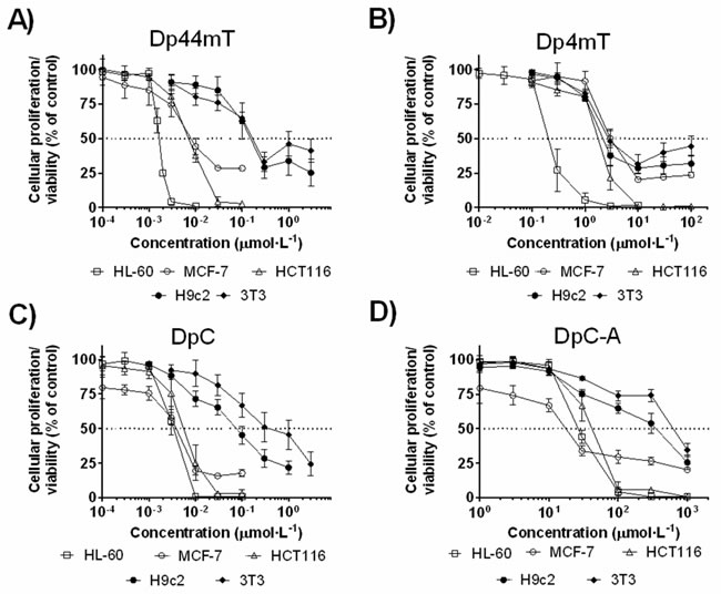 Cytotoxic effects of the parent thiosemicarbazones (Dp44mT and DpC) and their respective metabolites (Dp4mT and DpC-A):