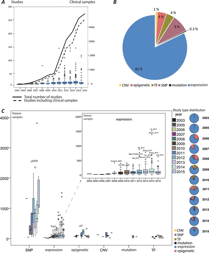 An overview of miRNA studies in colorectal cancer (CRC).