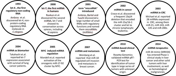 Box 1: Milestones in miRNA discovery related to cancer [8-17].