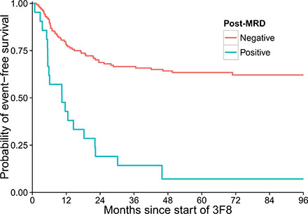 Strong association between minimal residual disease status after two cycles of 3F8/GM-CSF immunotherapy (post-MRD) and event-free survival of the 170 patients (p < 0.001).