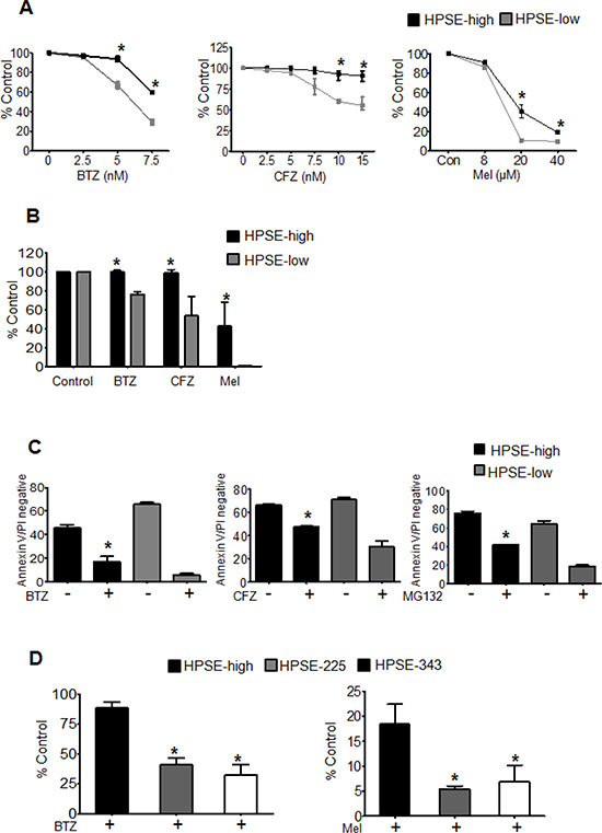 Heparanase promotes chemoresistance.