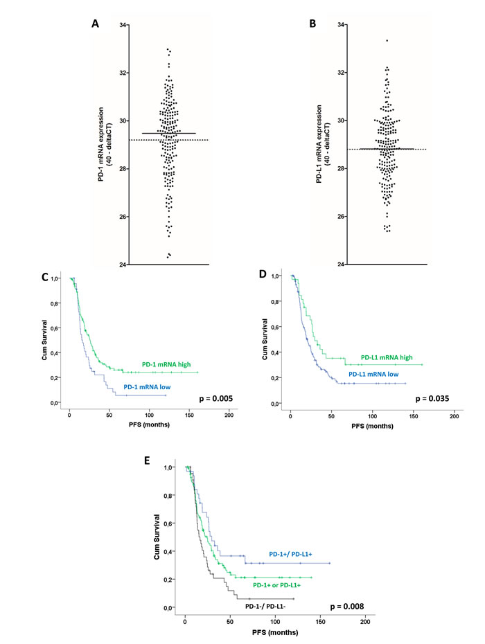 PD-1 and PD-L1 mRNA expression in ovarian high-grade serous carcinoma: Distribution of PD-1