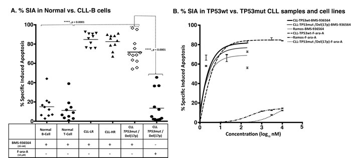 Ulocuplumab (BMS-936564) antibody induces apoptosis in CLL cells independent of TP53 status.