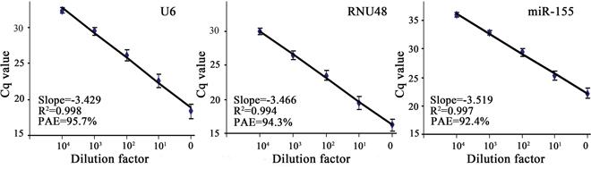 Standard curves for U6, RNU48 and miR-155