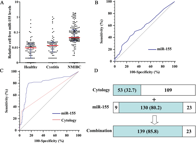 Quantitative analyses of cell-free miR-155 in validation phase and its diagnostic performance.