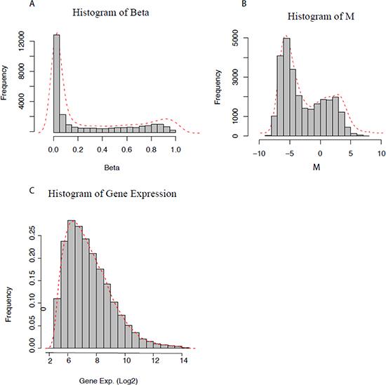 Distribution of DNA methylation and gene expression data.