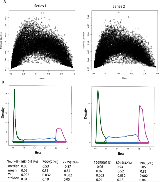 Variance measures with respect to mean β value across DNA methylation sample.