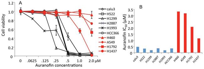 Figure 1. in vitro activity of auranofin in NSCLC cells.