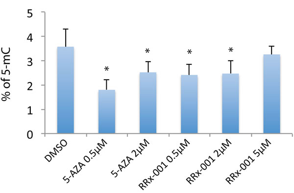 Determination of the effect of RRx-001 on the level of global 5-mC by ELISA.