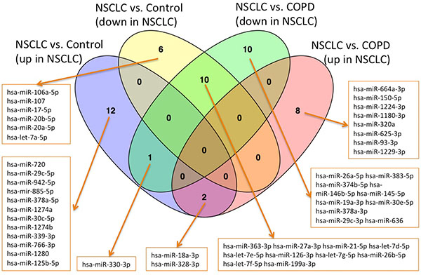 Venn diagrams for the four groups of up- and down-regulated miRNAs in the comparisons NSCLC versus controls and NSCLC versus COPD.
