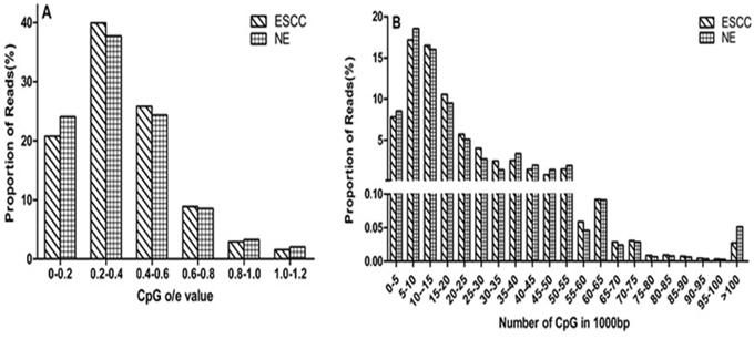 Distribution of reads varies CpG density.