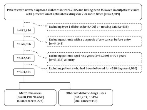 Flowchart showing the procedure in selecting the original sample into the study.