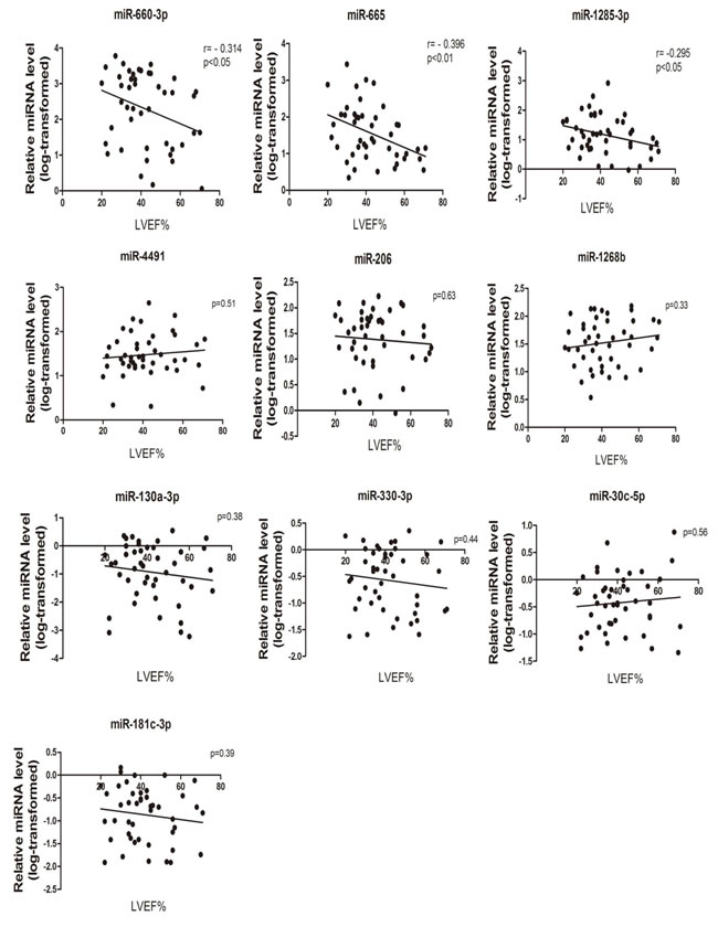 MiRNA expression levels correlation with disease severity.