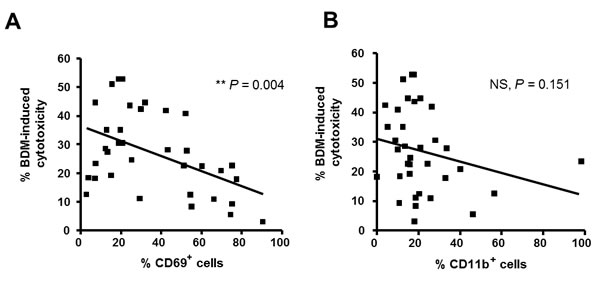 Association of CD69 surface levels with response to bendamustine.