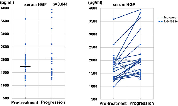 Change of serum level of HGF from pre-treatment to disease progression on the treatment of trastuzumab in patients without initial disease progression.