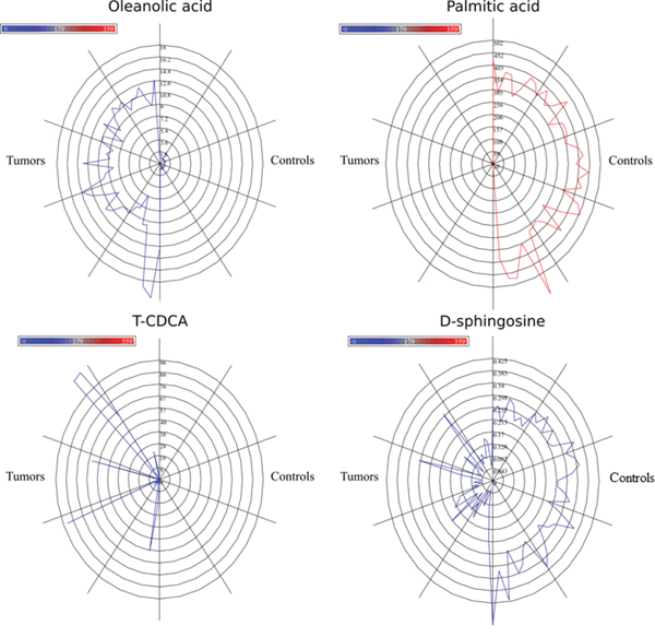 Star plots for four most discriminating metabolites.