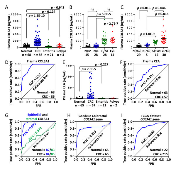 Elevated plasma COL3A1 protein is a potential diagnostic marker of CRC.