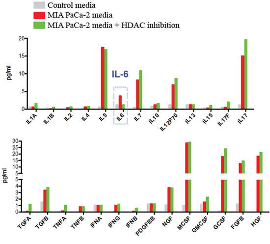 Multiplexing analysis of the secretions of pancreatic cancer cells.