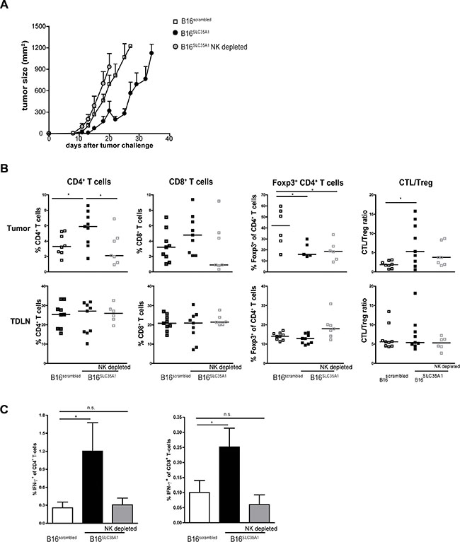 Depletion of NK cells in sialic acidlow tumor bearing mice abolishes induction of anti-tumor immunity.