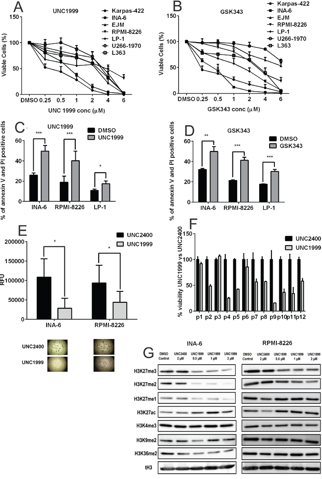 Pharmacological inhibition of EZH2 confers anti-myeloma effects.
