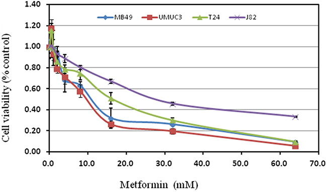 Treatment with metformin on cell proliferation of various bladder cancer cell lines.