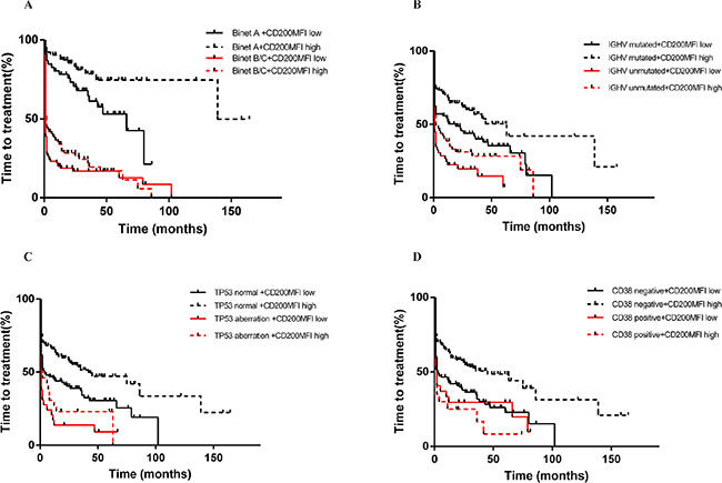 CD200 MFI < 189.5 refined TTT classified by Binet stage (A), IGHV status (B), TP53 status (C) and CD38 expression (D).