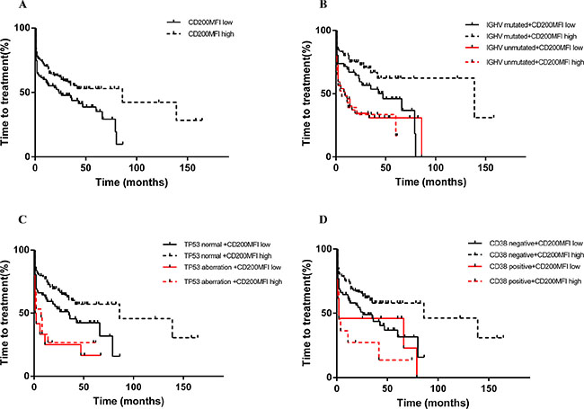CD200 MFI < 189.5 predicted shorted TTT in patients with Binet A/B diseases (A), and also improved prognostification by IGHV status (B), TP53 status (C), and CD38 expression (D).