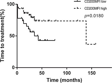 CD200 MFI < 189.5 indentified patients with relatively rapid progression in 70 patients in Binet A/B stage without any classical unfavorable prognostic factor (TP53 aberration, unmuated IGHV status, or CD38 expression).