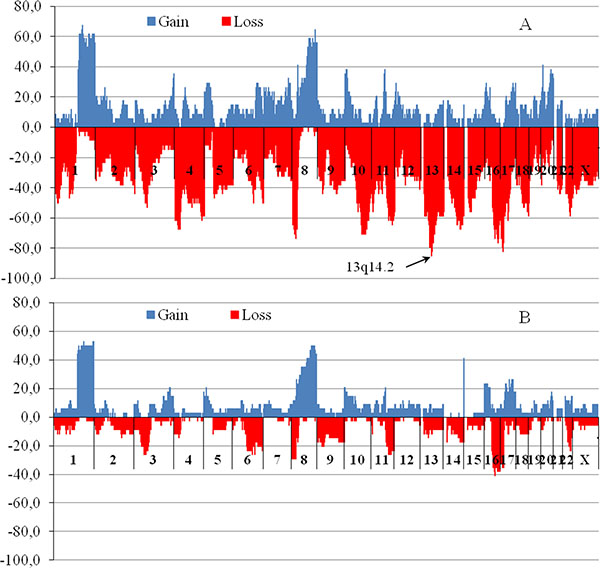 The chromosomal regions with copy number variations for patients with MDR gene locus deletions (A) and patients without deletions