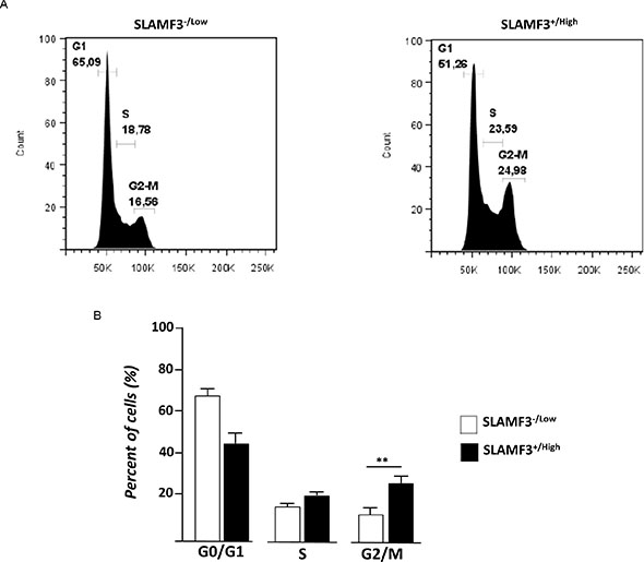 SLAMF3 expression induced cell cycle arrest and activation of the G2 checkpoint.
