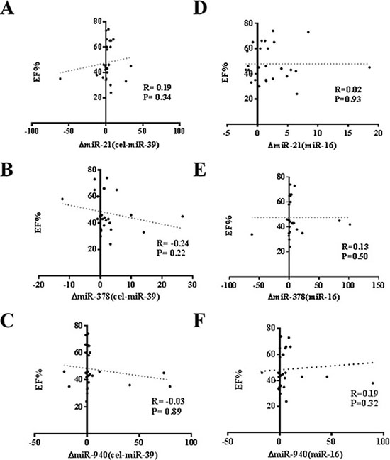 No correlation of changes of miR-21, miR-378 and miR-940 in exercise is observed with ejection fraction (EF%).