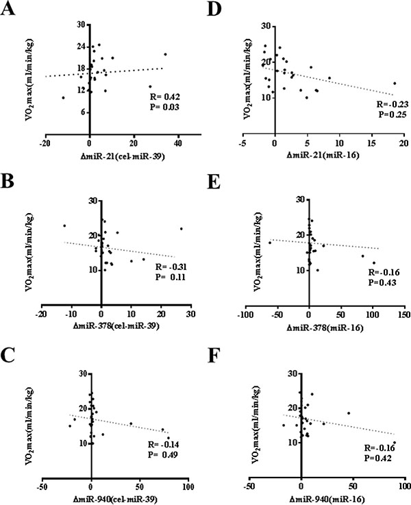 No robust correlation of changes of miR-21, miR-378 and miR-940 in exercise is observed with peak oxygen consumption (VO2max).