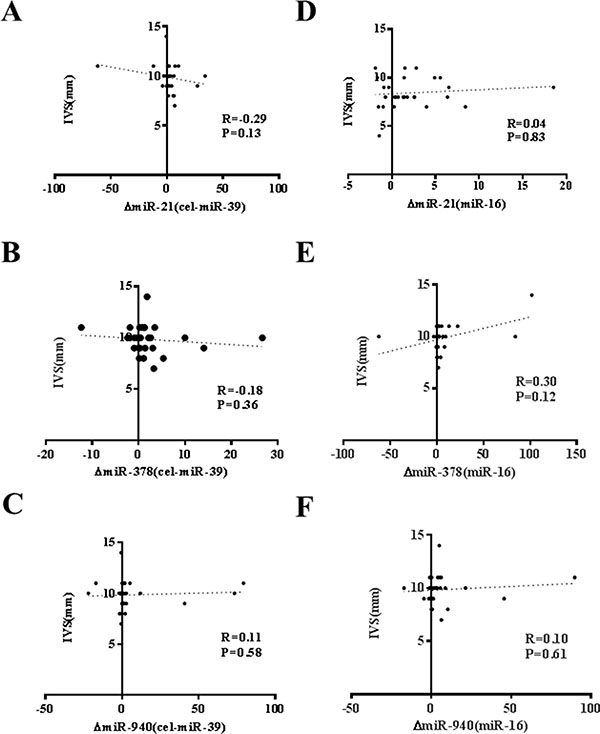 No correlation of changes of miR-21, miR-378 and miR-940 in exercise is observed with running speed at individual anaerobic lactate threshold (VIAS).