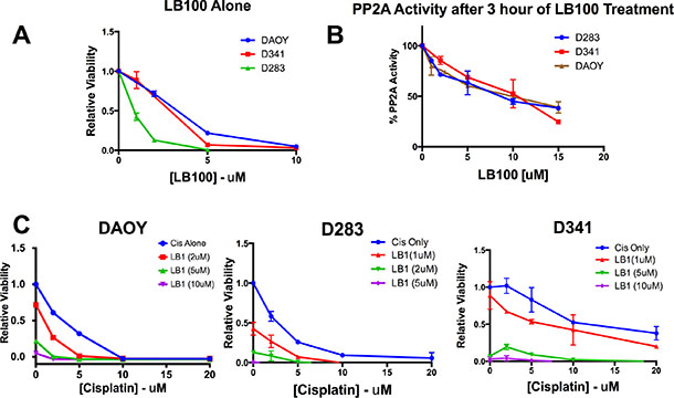 LB100 reduces MB cells viability, PP2A activity and enhances cisplatin mediated cytotoxicity in vitro.