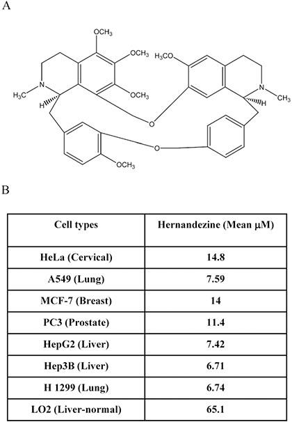 Cytotoxicity of hernandezine.