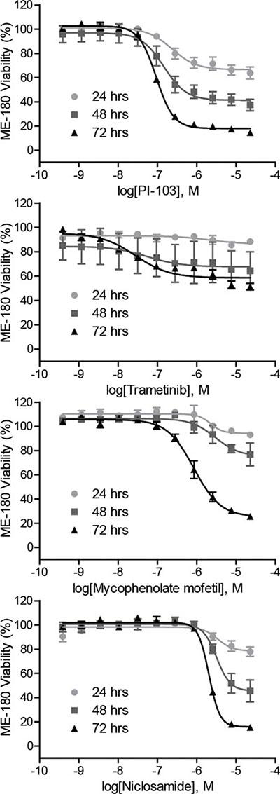 Anti-proliferative properties of the identified HIF-1 inhibitors.
