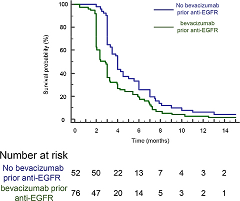 A poorer PFS is observed for patients on anti-EGFR therapy when previously treated with bevacizumab.