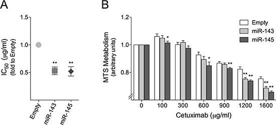 miR-143 or miR-145 overexpression sensitizes HCT116 mutant KRAS colon cancer cells to cetuximab.