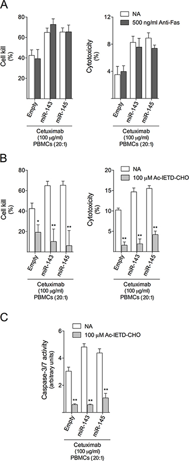 Granzyme B inhibition abrogates cetuximab-mediated ADCC in HCT116 cells.
